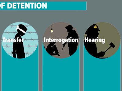 Stages of Detention
